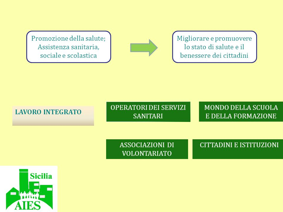 Promozione della salute; Assistenza sanitaria, sociale e scolastica