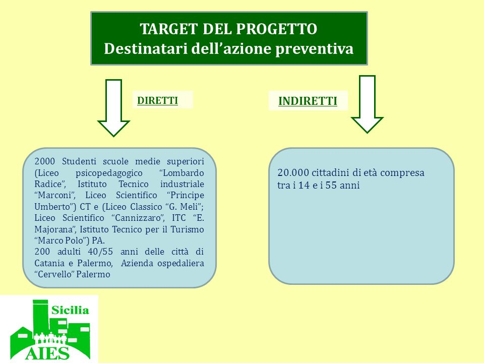Destinatari dell'azione preventiva