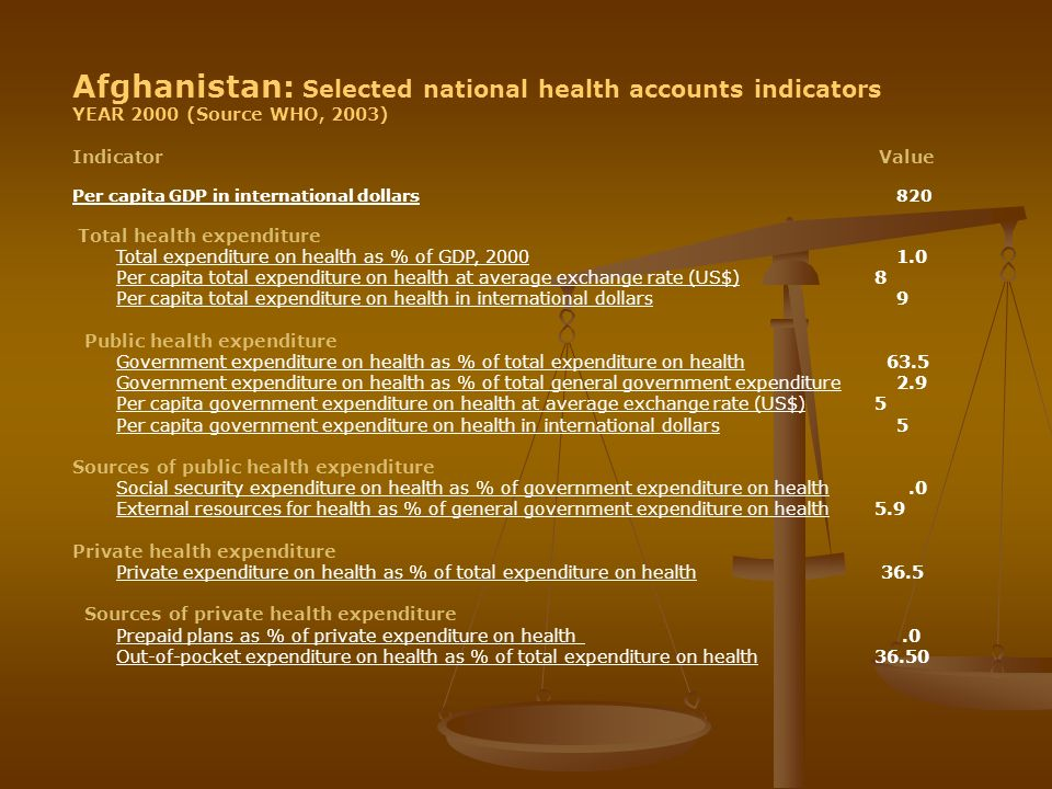 Afghanistan: Selected national health accounts indicators