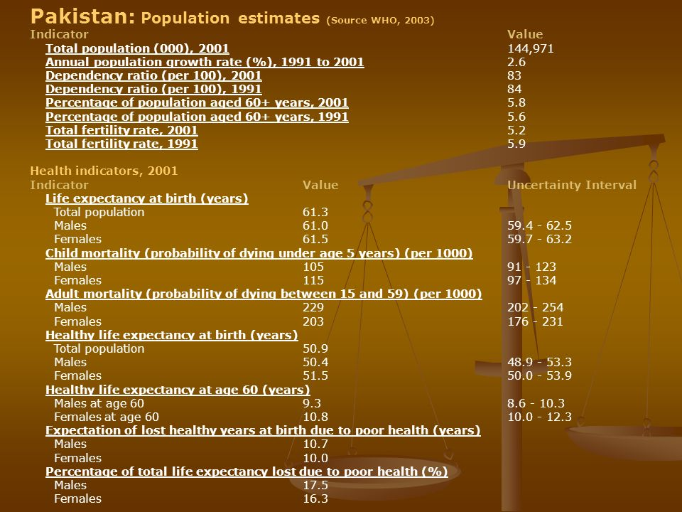 Pakistan: Population estimates (Source WHO, 2003)