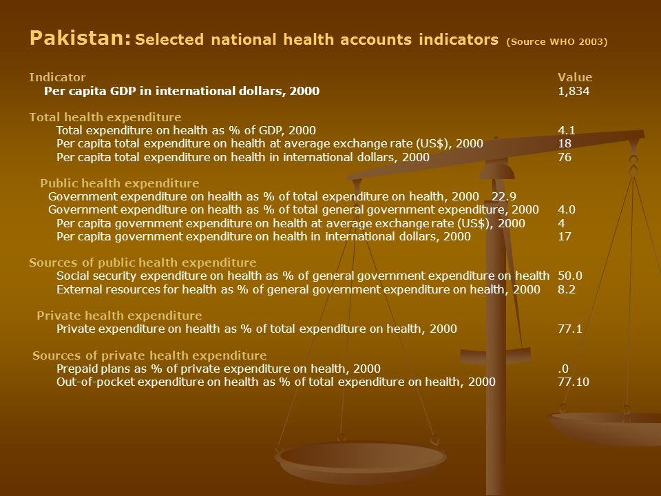 Pakistan: Selected national health accounts indicators (Source WHO 2003)
