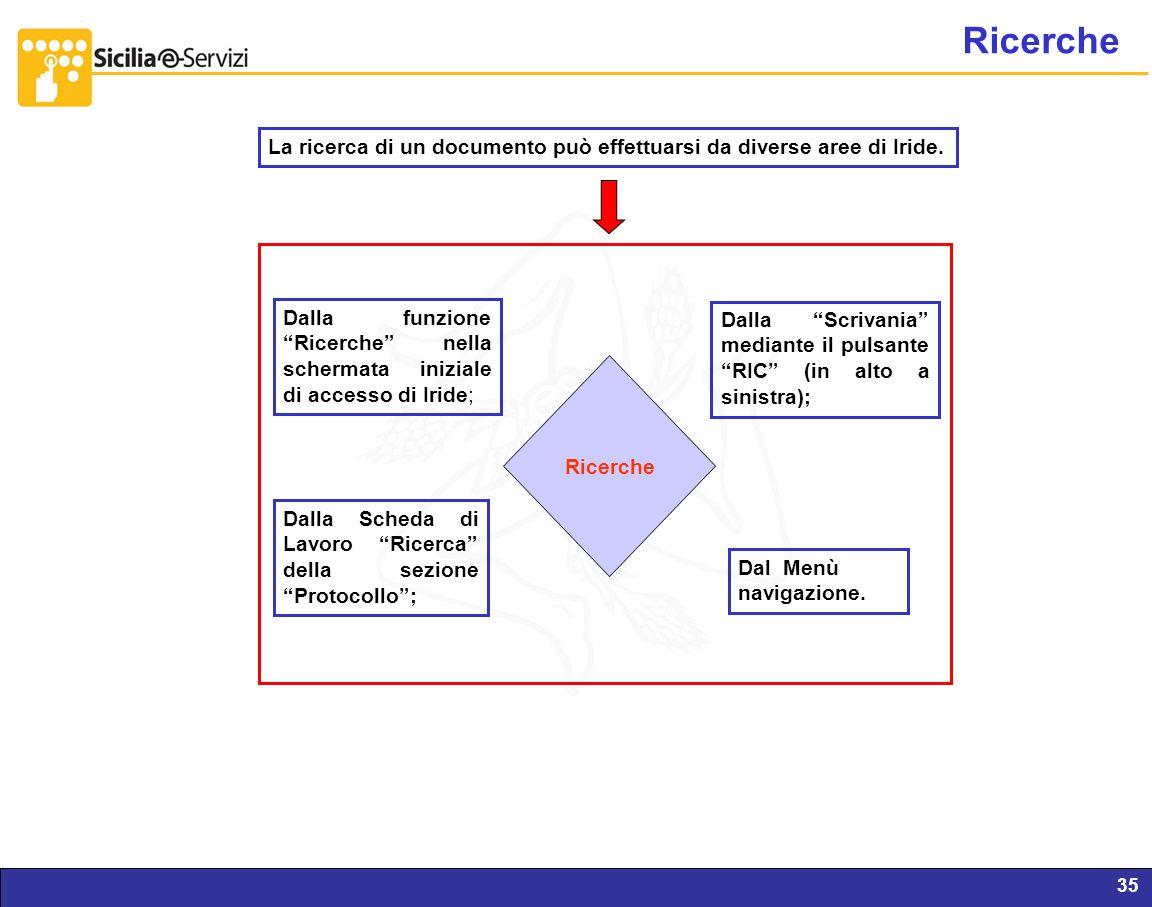 Ricerche La ricerca di un documento può effettuarsi da diverse aree di Iride.