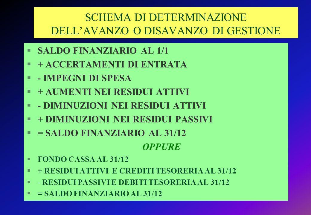 SCHEMA DI DETERMINAZIONE DELL'AVANZO O DISAVANZO DI GESTIONE