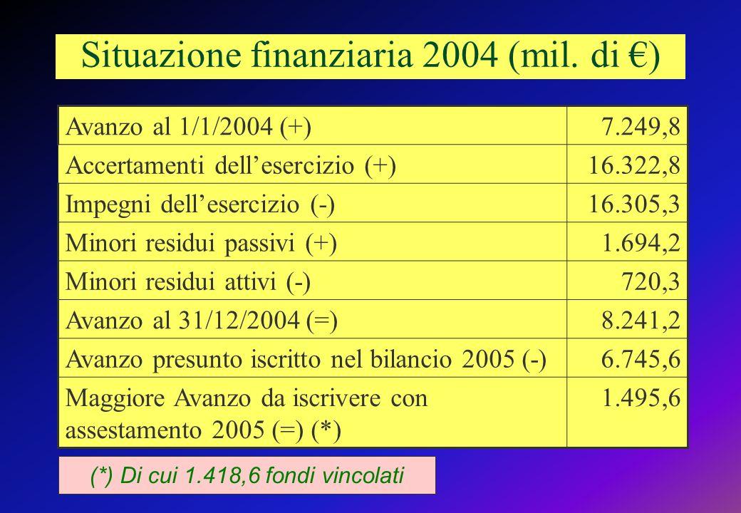 Situazione finanziaria 2004 (mil. di €)