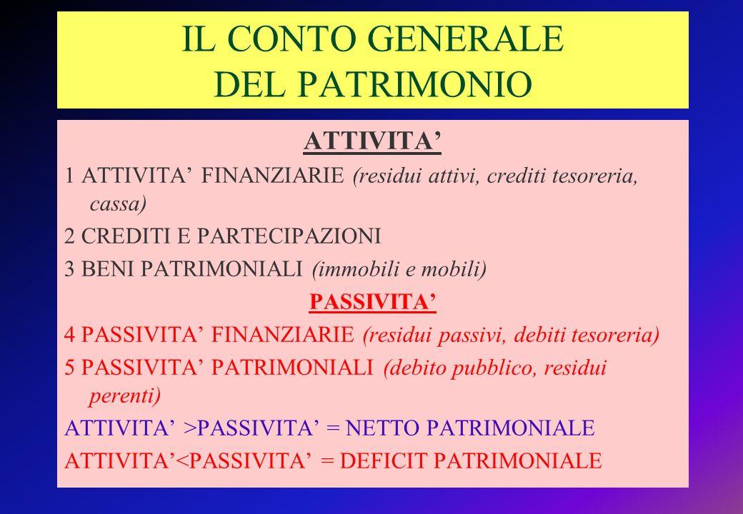 IL CONTO GENERALE DEL PATRIMONIO