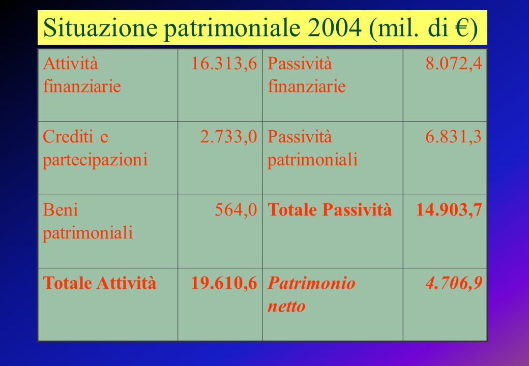 Situazione patrimoniale 2004 (mil. di €)