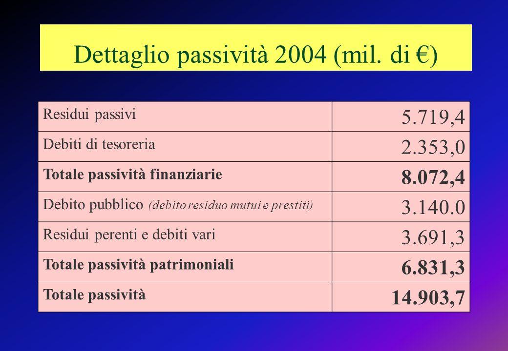 Dettaglio passività 2004 (mil. di €)