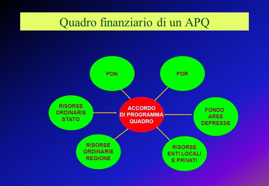 Quadro finanziario di un APQ