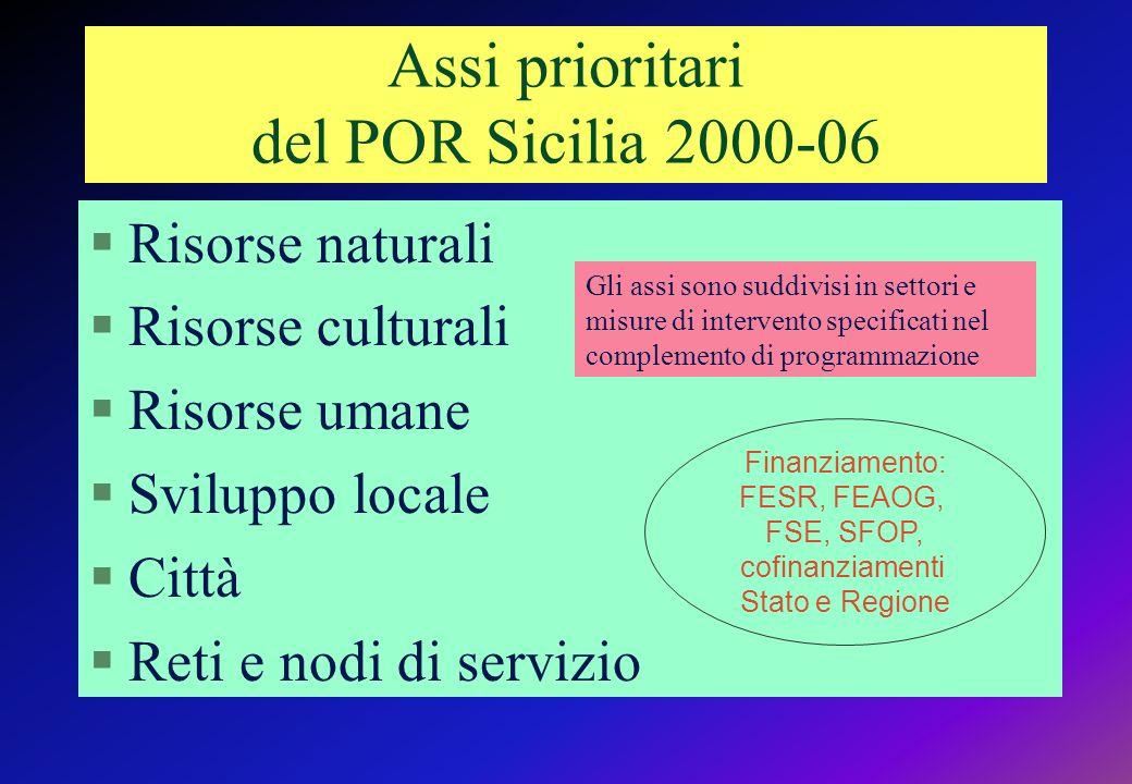 Assi prioritari del POR Sicilia 2000-06