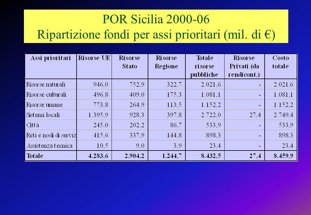 POR Sicilia 2000-06 Ripartizione fondi per assi prioritari (mil. di €)
