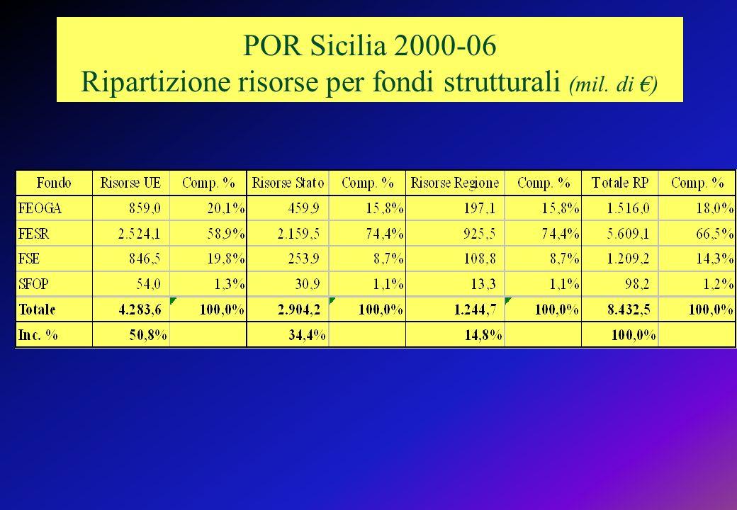 POR Sicilia 2000-06 Ripartizione risorse per fondi strutturali (mil