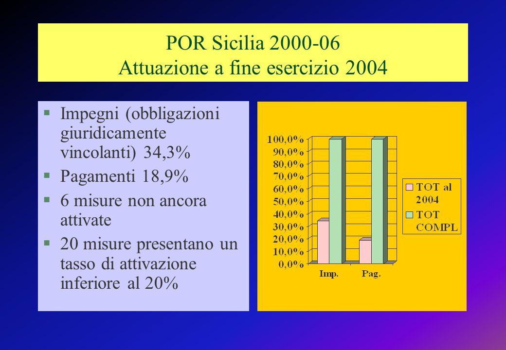 POR Sicilia 2000-06 Attuazione a fine esercizio 2004