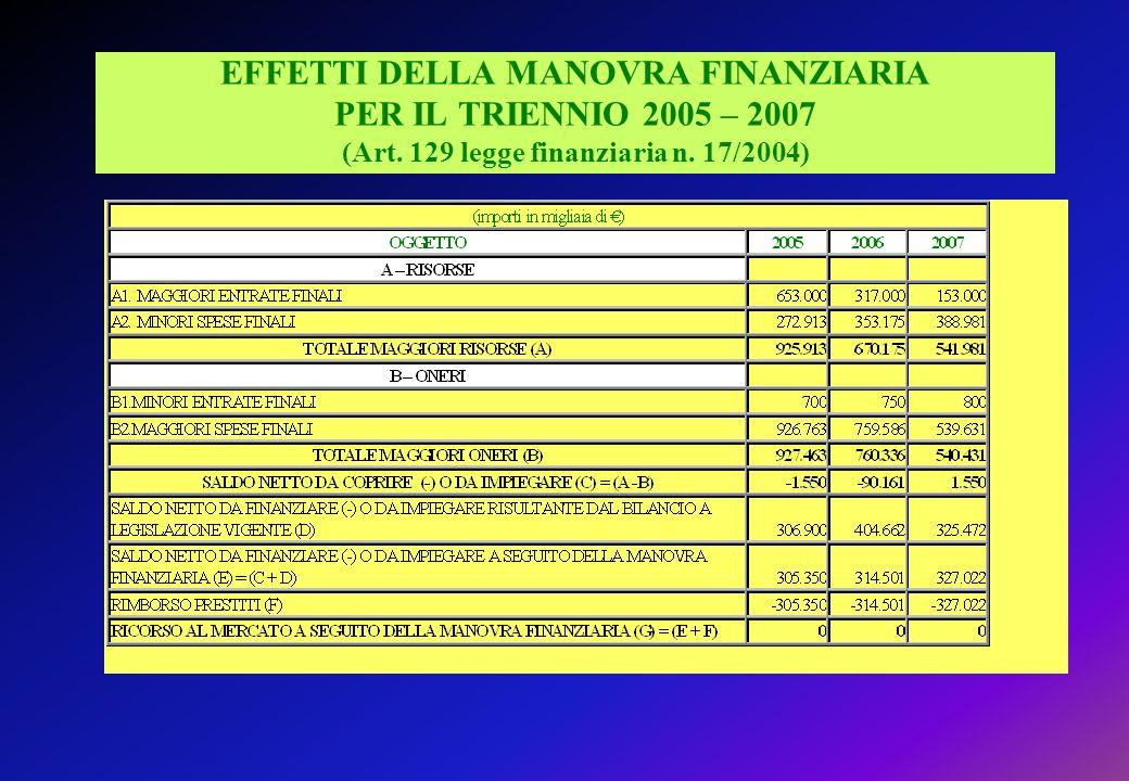 EFFETTI DELLA MANOVRA FINANZIARIA PER IL TRIENNIO 2005 – 2007 (Art
