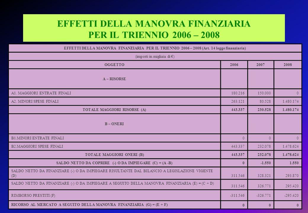 EFFETTI DELLA MANOVRA FINANZIARIA PER IL TRIENNIO 2006 – 2008