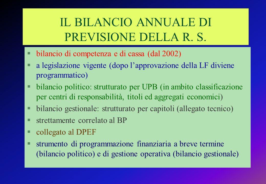 IL BILANCIO ANNUALE DI PREVISIONE DELLA R. S.