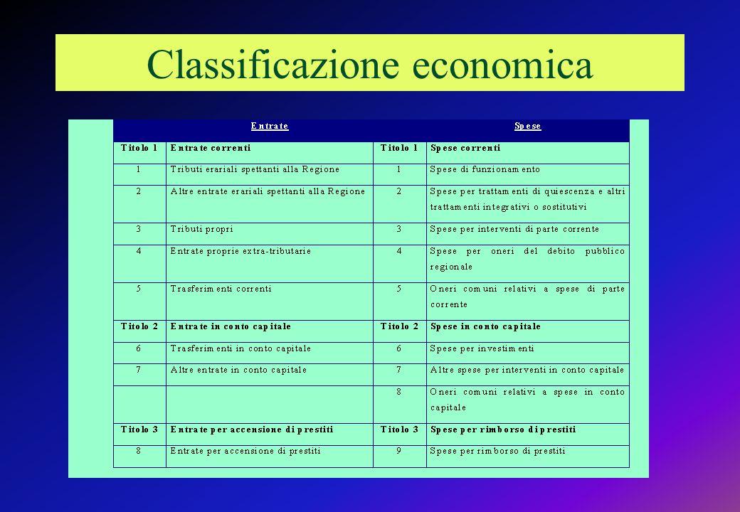 Classificazione economica