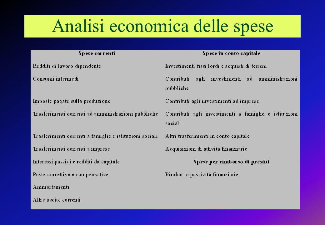 Analisi economica delle spese