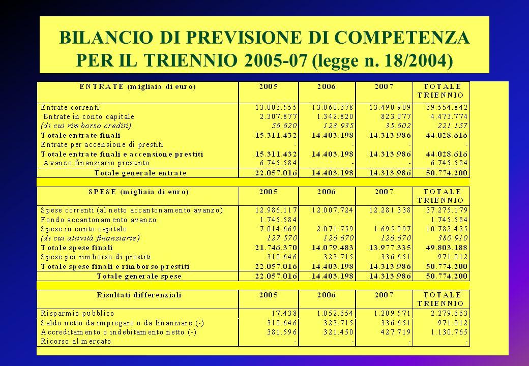 BILANCIO DI PREVISIONE DI COMPETENZA PER IL TRIENNIO 2005-07 (legge n