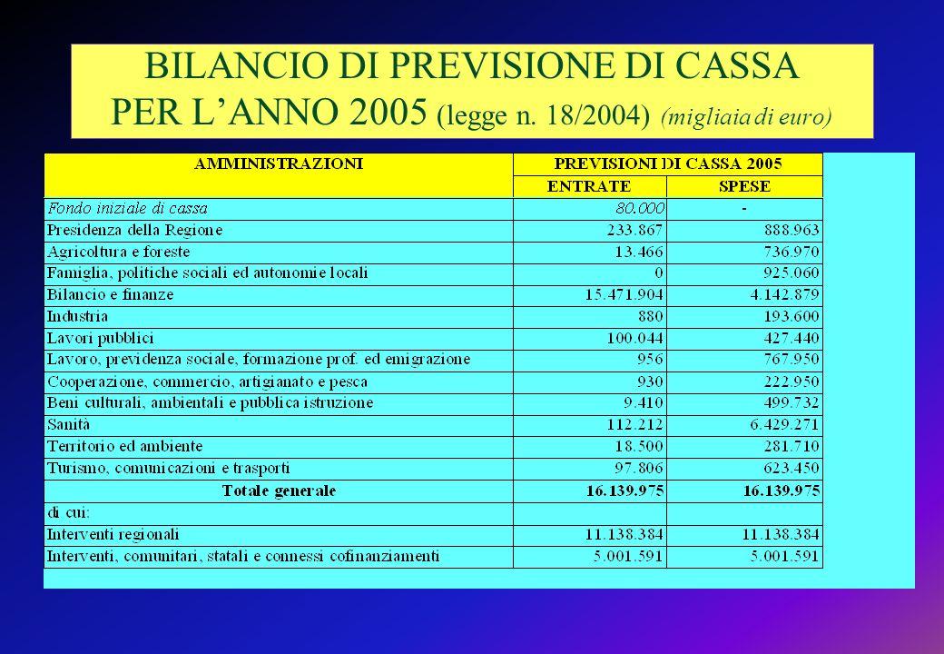 BILANCIO DI PREVISIONE DI CASSA PER L'ANNO 2005 (legge n