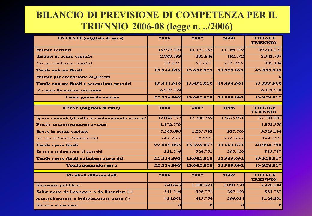 BILANCIO DI PREVISIONE DI COMPETENZA PER IL TRIENNIO 2006-08 (legge n