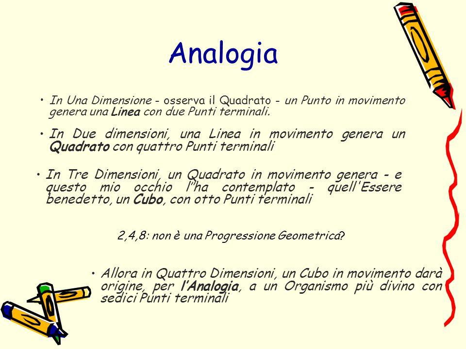 Analogia In Una Dimensione - osserva il Quadrato - un Punto in movimento genera una Linea con due Punti terminali.
