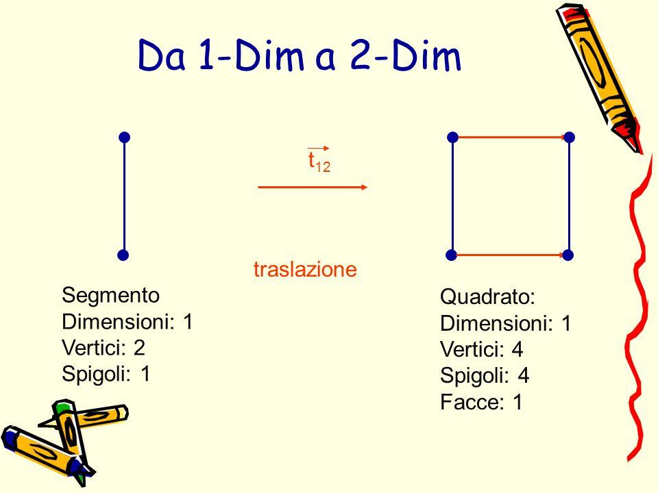 Da 1-Dim a 2-Dim t12 traslazione Segmento Quadrato: Dimensioni: 1
