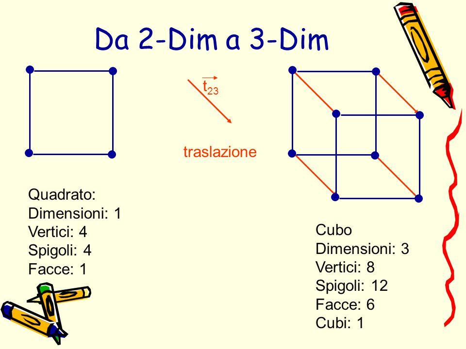 Da 2-Dim a 3-Dim t23 traslazione Quadrato: Dimensioni: 1 Vertici: 4
