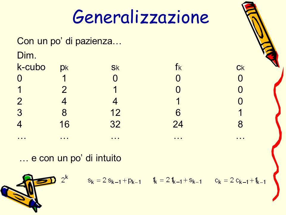 Generalizzazione Con un po' di pazienza… Dim. k-cubo pk sk fk ck