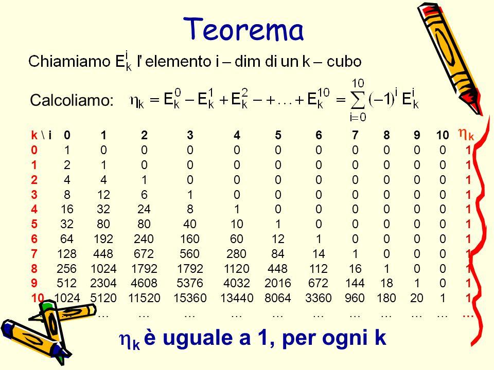 Teorema hk è uguale a 1, per ogni k Calcoliamo: hk