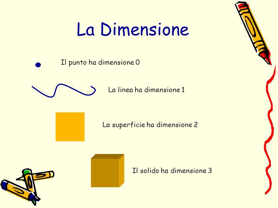 La Dimensione Il punto ha dimensione 0 La linea ha dimensione 1