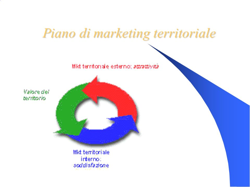 Piano di marketing territoriale
