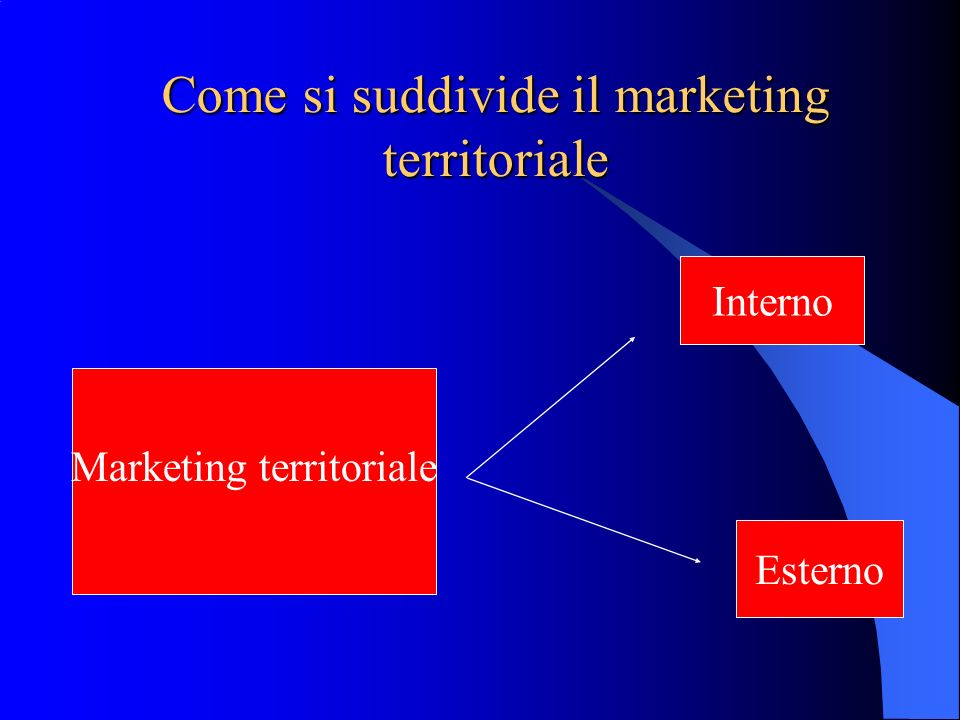 Come si suddivide il marketing territoriale