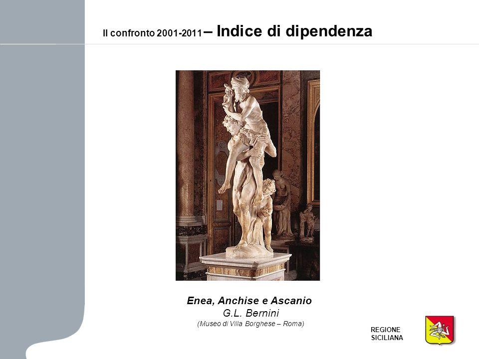 Il confronto 2001-2011 – Indice di dipendenza