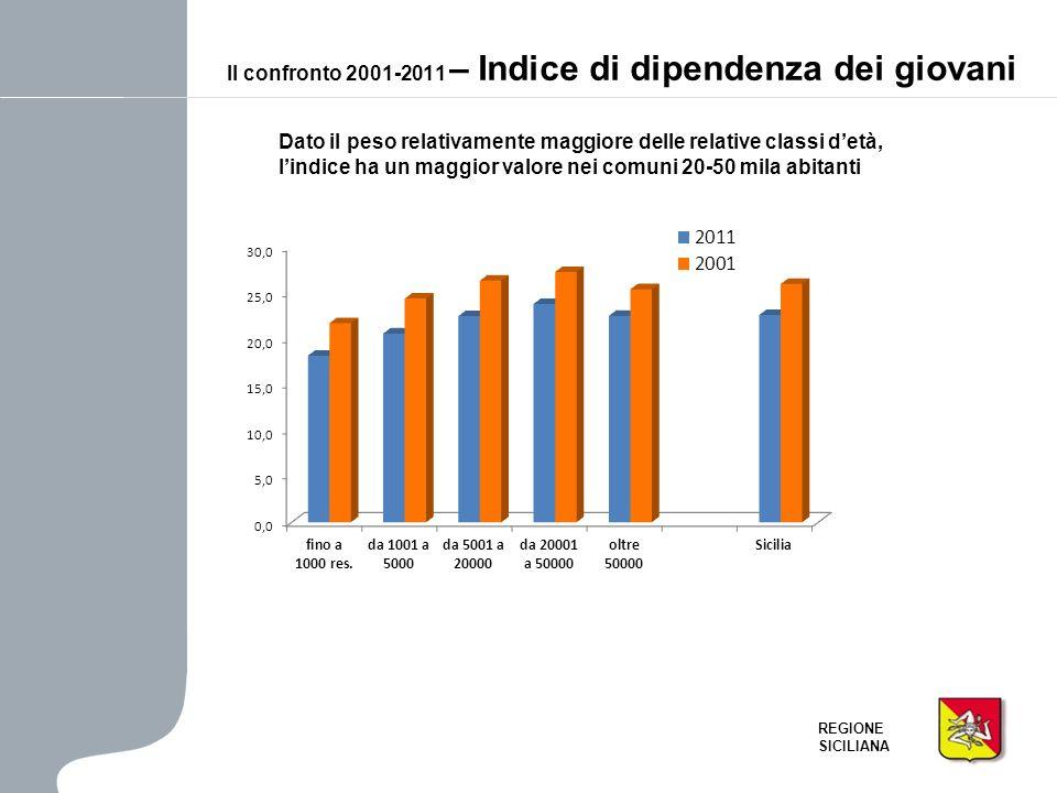 Il confronto 2001-2011 – Indice di dipendenza dei giovani