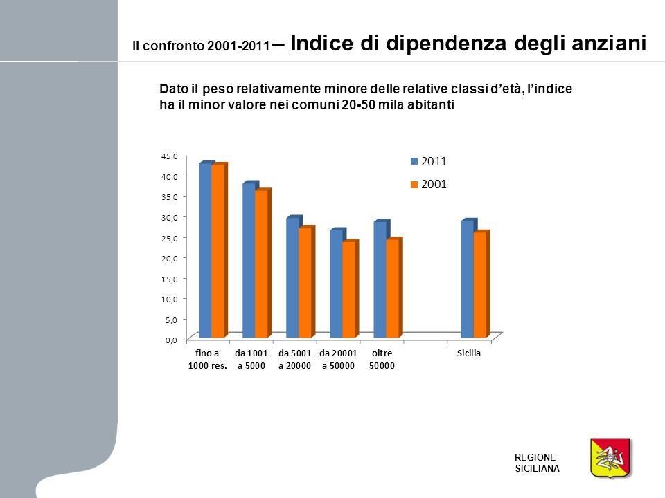 Il confronto 2001-2011 – Indice di dipendenza degli anziani