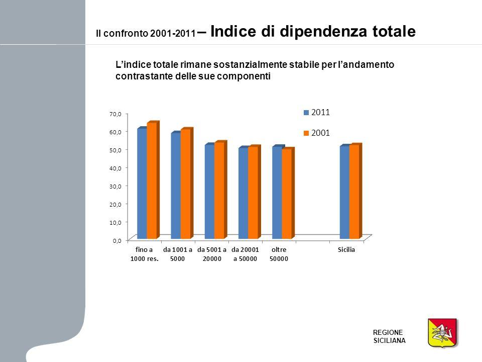 Il confronto 2001-2011 – Indice di dipendenza totale