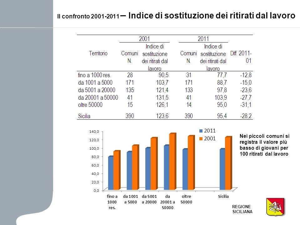 Il confronto 2001-2011 – Indice di sostituzione dei ritirati dal lavoro