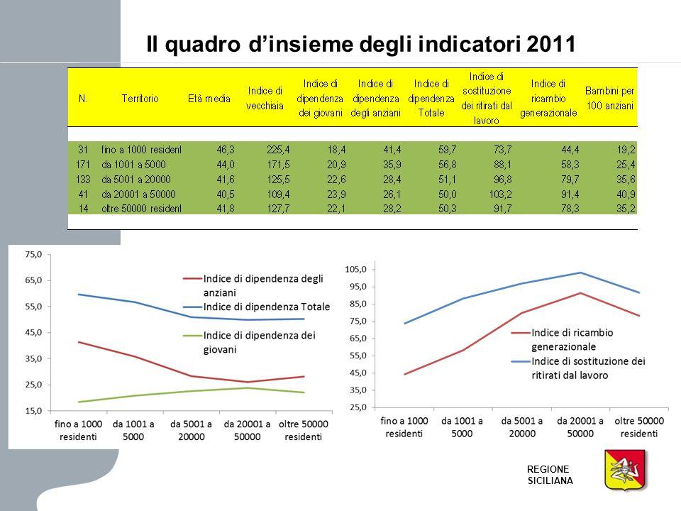 Il quadro d'insieme degli indicatori 2011
