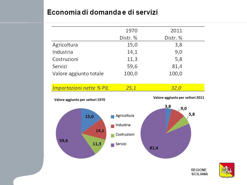 Economia di domanda e di servizi