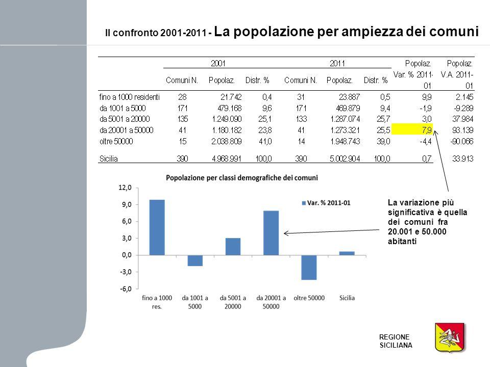 Il confronto 2001-2011 - La popolazione per ampiezza dei comuni