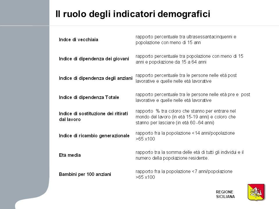 Il ruolo degli indicatori demografici