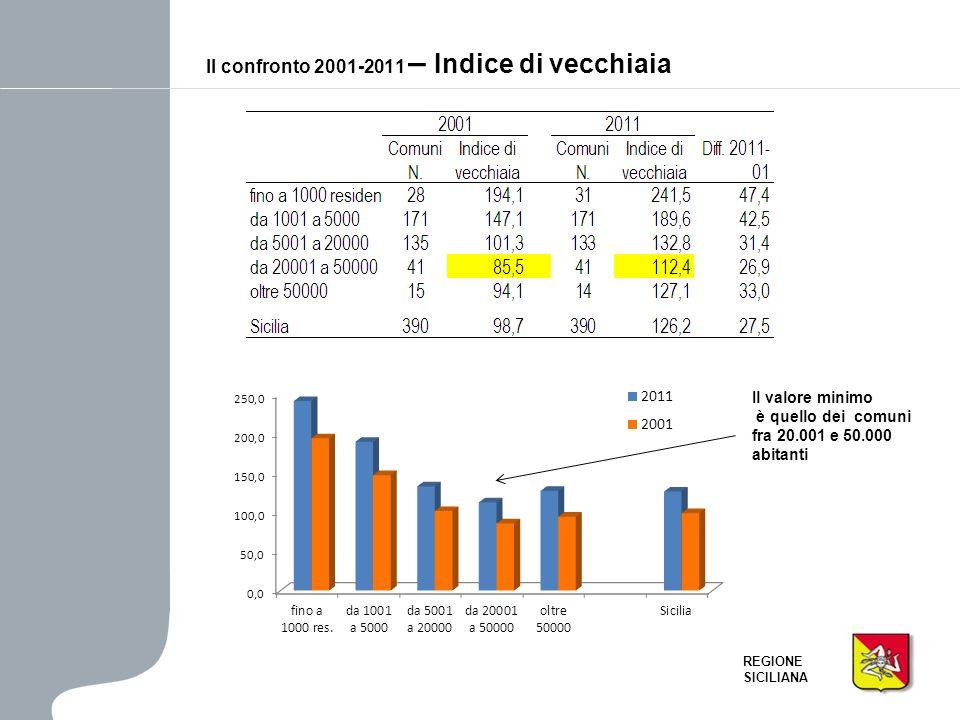 Il confronto 2001-2011 – Indice di vecchiaia