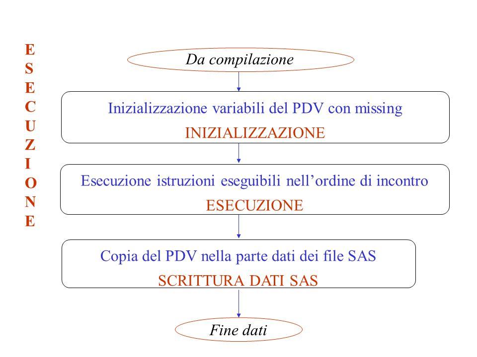 Inizializzazione variabili del PDV con missing INIZIALIZZAZIONE