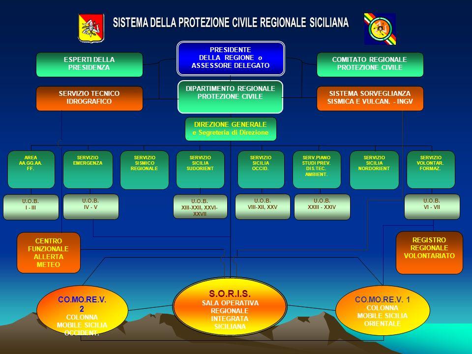 SISTEMA DELLA PROTEZIONE CIVILE REGIONALE SICILIANA