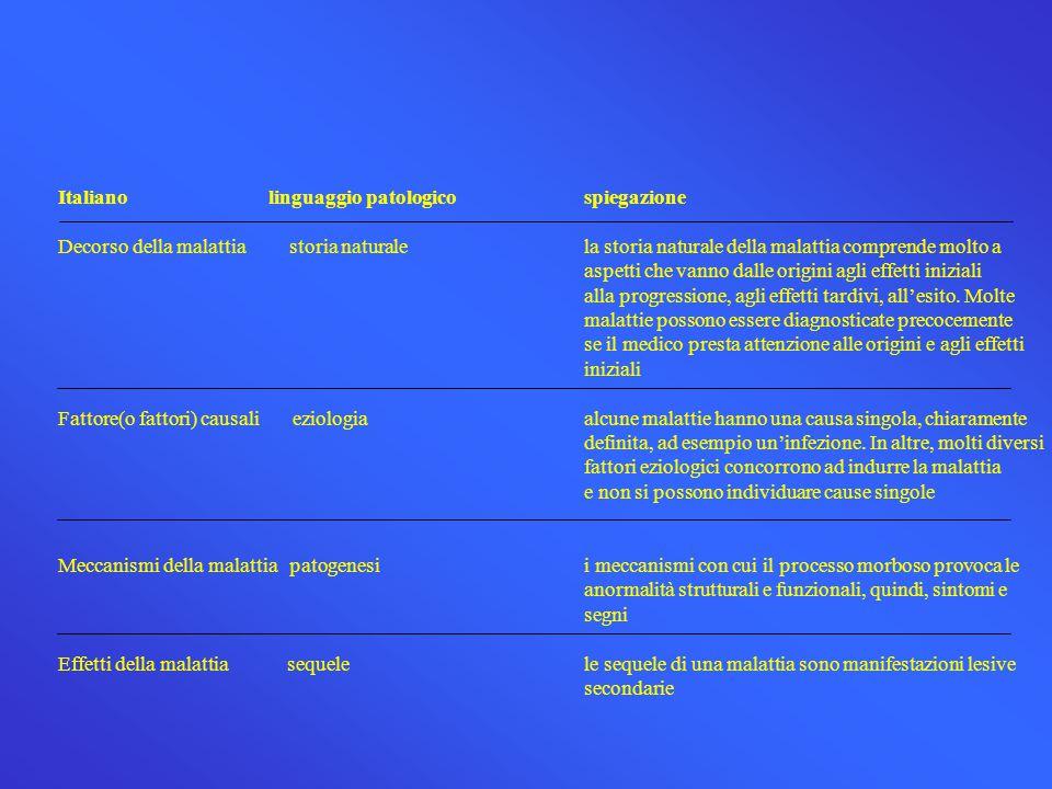 Italiano linguaggio patologico spiegazione