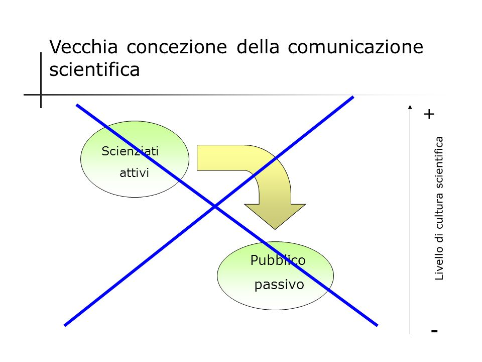 Vecchia concezione della comunicazione scientifica