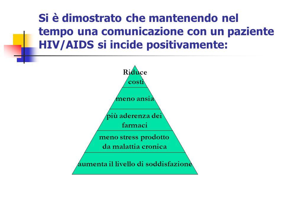 Si è dimostrato che mantenendo nel tempo una comunicazione con un paziente HIV/AIDS si incide positivamente: