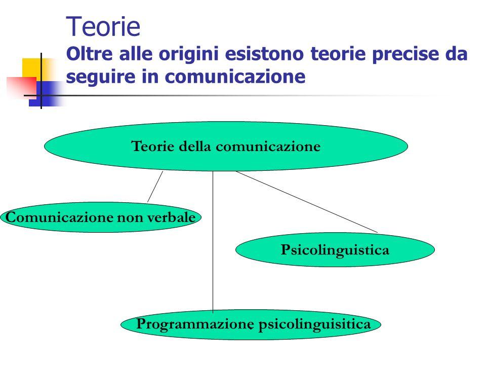 Teorie della comunicazione Comunicazione non verbale