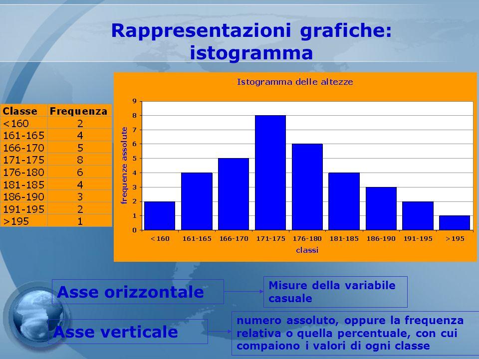 Rappresentazioni grafiche: istogramma