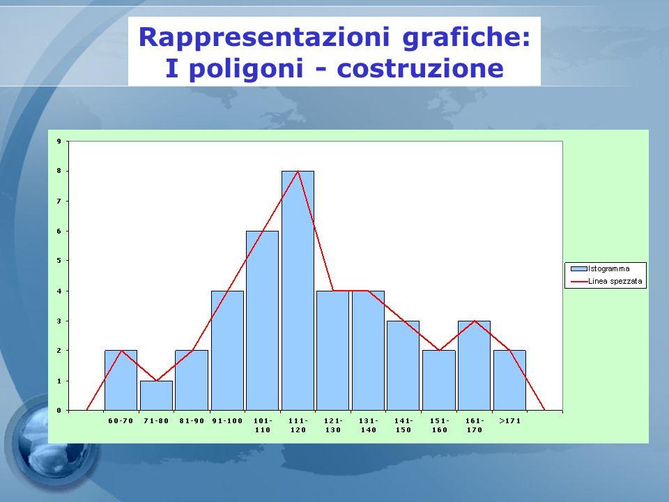 Rappresentazioni grafiche: I poligoni - costruzione